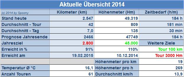 Statistik - Übersicht 2014