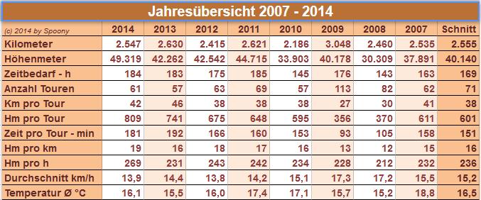 Jahresübersicht 2007 - 2014