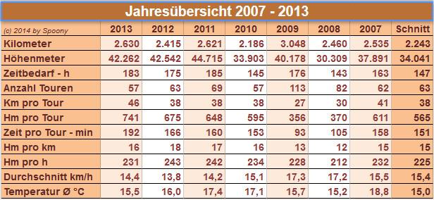 Jahresübersicht 2007 -  2013