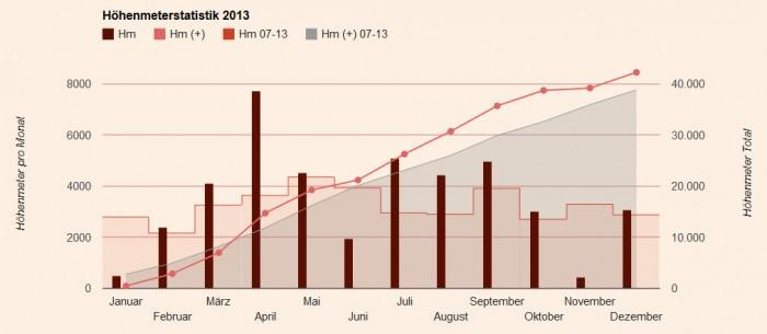 Höhenmeterstatistik 2013