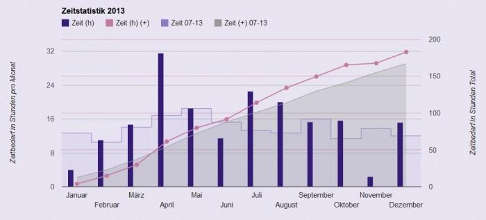 Zeitstatistik 2013