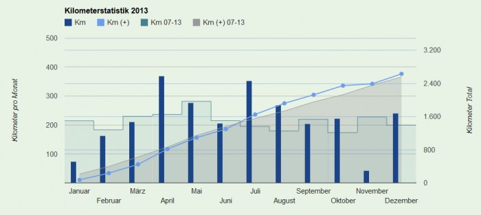 Kilometerstatistik 2013