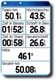 Statistik 50 km Runde
