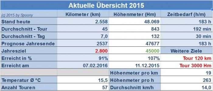 Fakten 2015