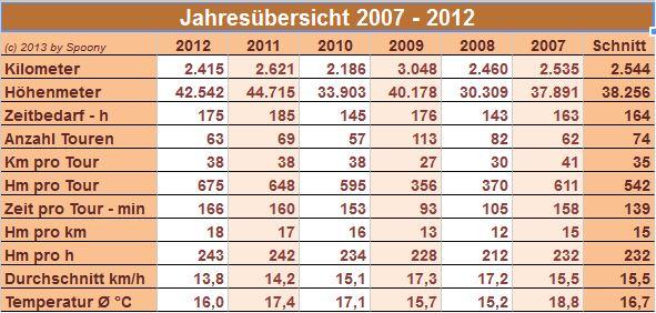 Jahresstatistik 2012 - Gesamtübersicht