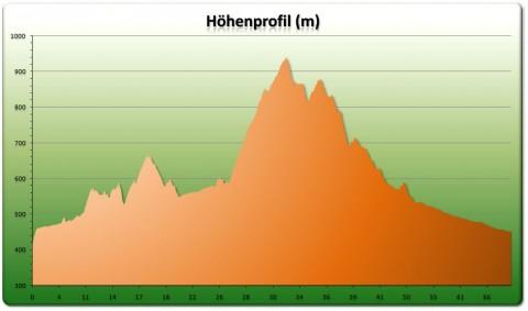 Bantiger Tour Höhenprofil Teil 1