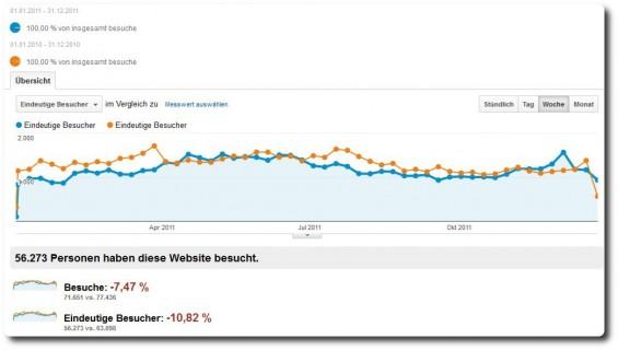 Blogstatistik 2011 - Besucher