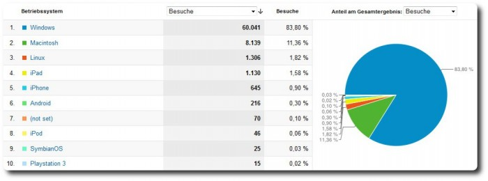 Blogstatistik 2011 - Betriebssysteme