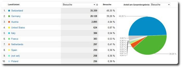 Blogstatistik 2011 - Geografische Herkunft
