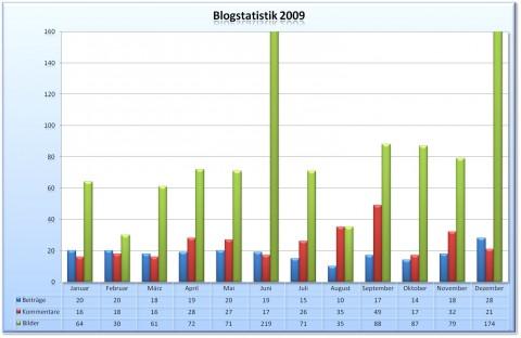 Blogstatistik Abschluss 2009
