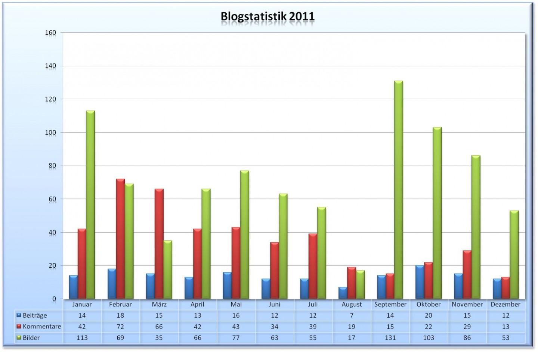 Blogstatistik 2011
