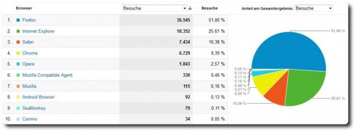 Blogstatistik 2011 - Browser