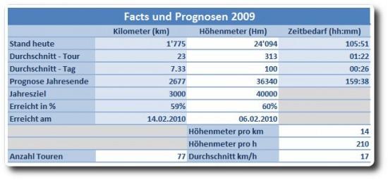 Facts und Prognose - August 2009