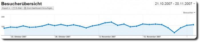 Google Analytics Besucher