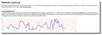 Google Webmaster Tools - Ladezeitenanalyse