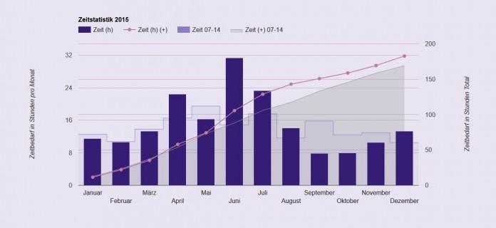 Zeitstatistik 2015