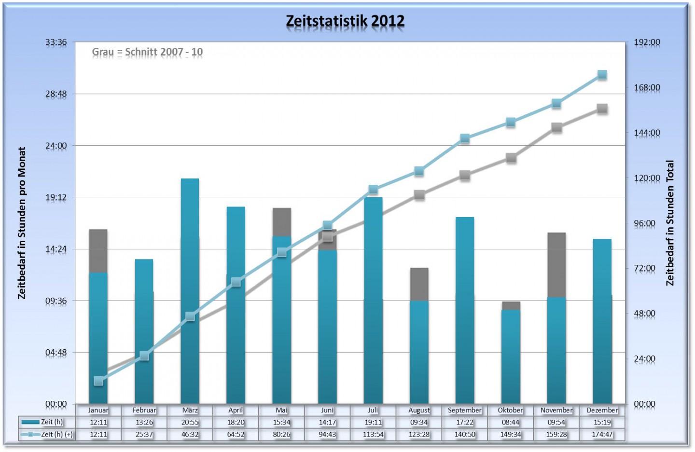 Jahresstatistik 2012 - Zeit