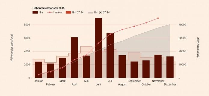 Höhenmeterstatistik 2015