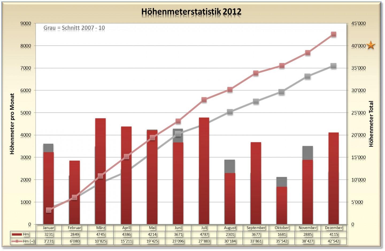 Jahresstatistik 2012 - Höhenmeter
