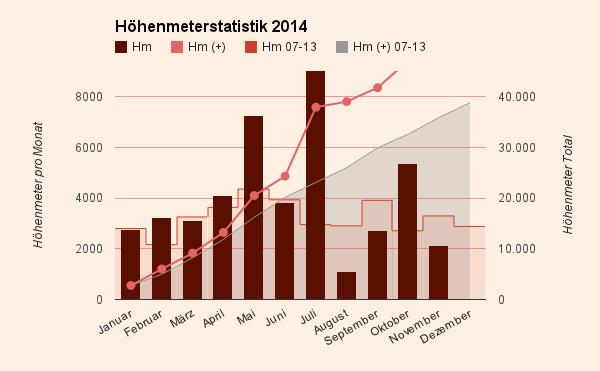 Höhenmeterstatistik 2014