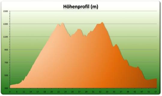 Höhenprofil Althüsli - Grenchenberg Loop