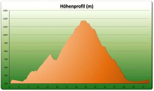Höhenprofil Balmberg Loop