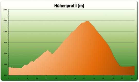 Höhenprofil Balmberg - Weissenstein Loop