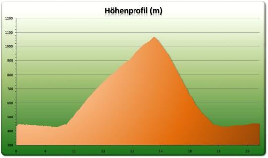 Höhenprofil Nesselboden Tour