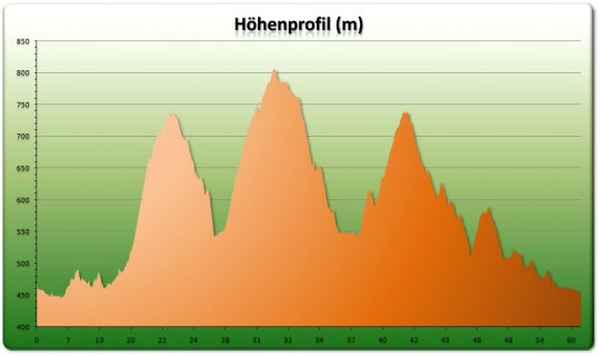 Ochlenberg Tour Höhenprofil Teil 2
