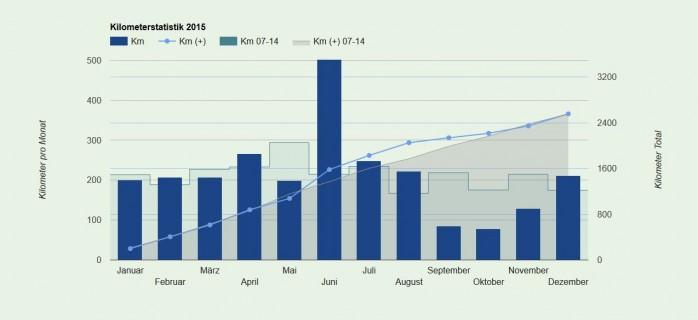 Kilometerstatistik 2015