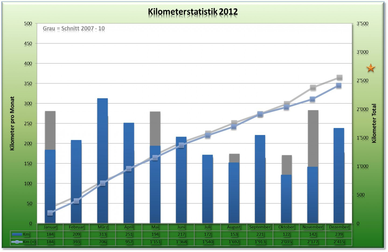 Jahresstatistik 2012 - Kilometer