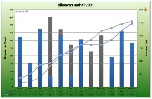 Kilometerstatistik - Dezember 2008