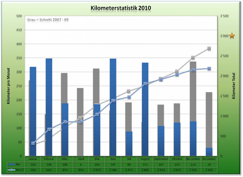 Kilometerstatistik - Dezember 2010
