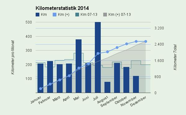 Kilometerstatistik 2014