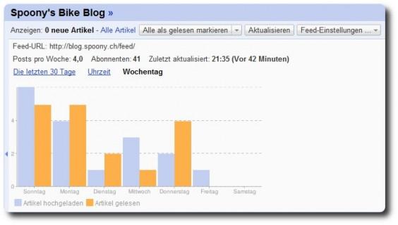Detailstatistik im Google Reader