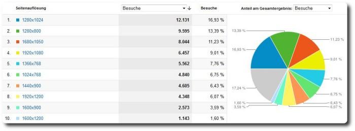 Blogstatistik 2011 - Bildschirmauflösung