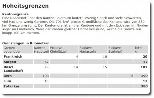 Facts über die Solothurner Grenze