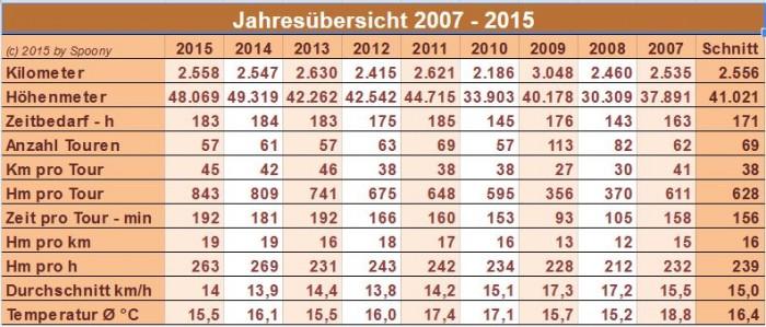 Jahresübersicht 2007 - 2015