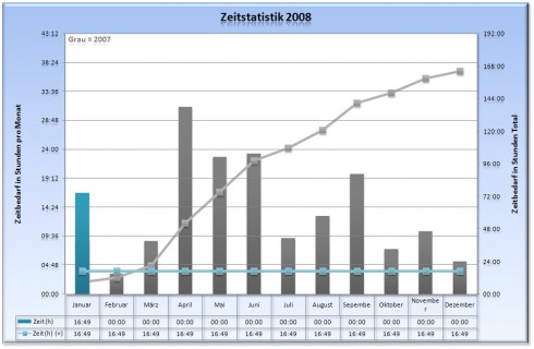 Zeitstatistik 2008 - Stand Januar