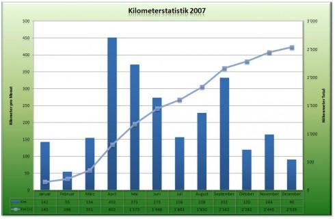 Kilometerstatistik 2007