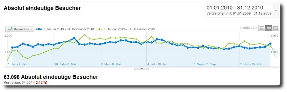Europa Park Besucherzahlen Statistik