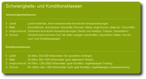 Swiss Cycling Klassen von bern-bike.ch