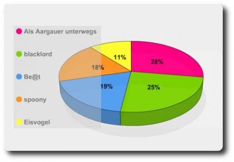 Winterpokal 07/08 - Statistik Aargauer Sterne