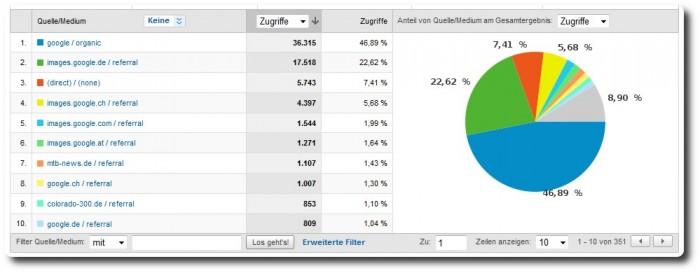 Google Analytics - von wo kommen Sie ?